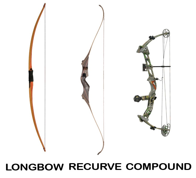 how to choose recurve bow sights